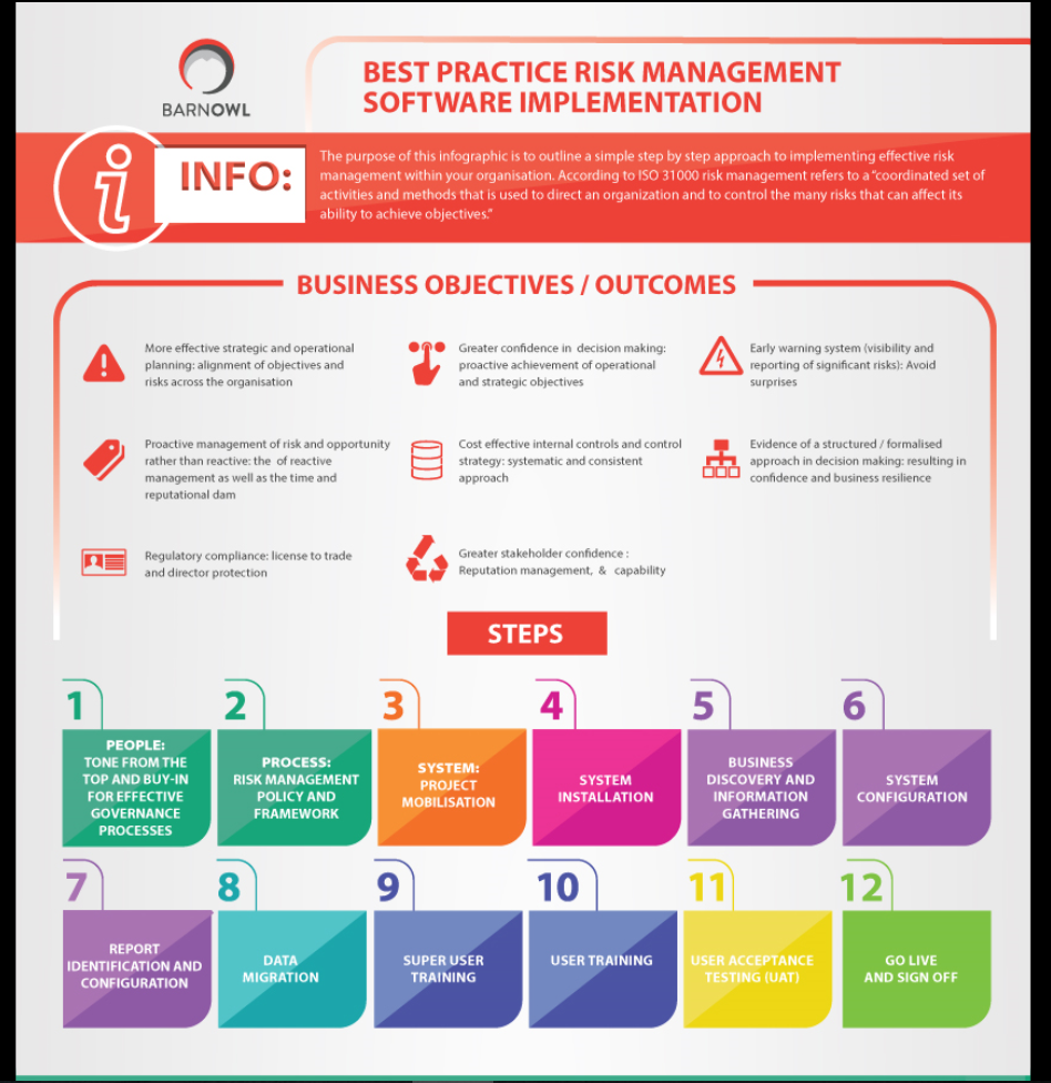 A Step By Step Infographic On How To Implement Risk