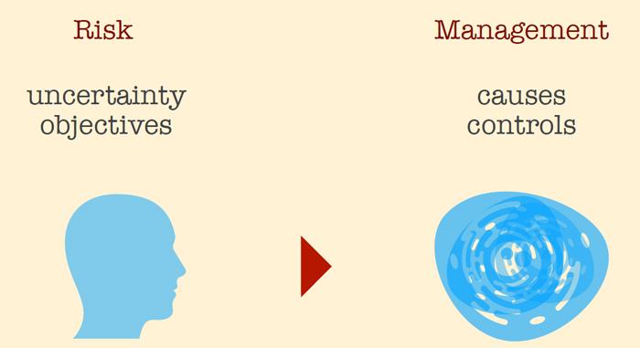 risk-managemnet