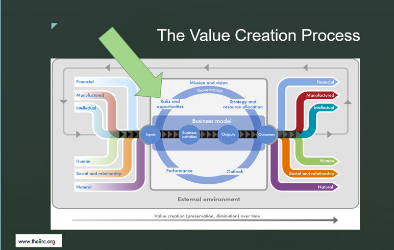 Value creation process
