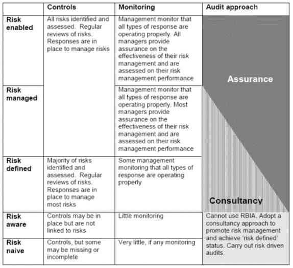 audit approach