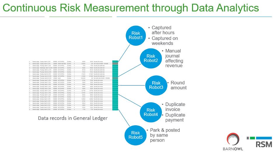continuous risk measurement
